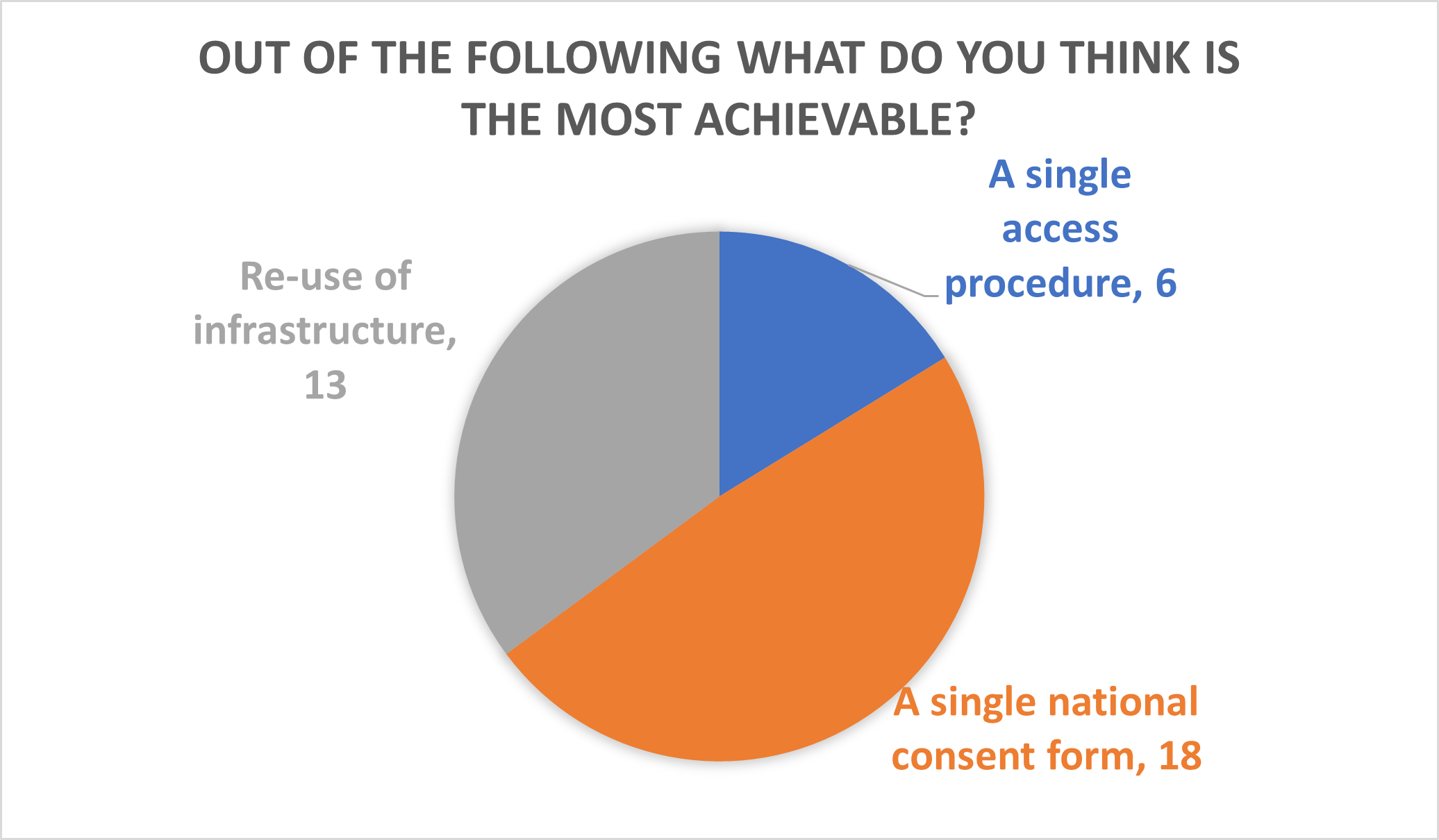 Pie chart from the Biobanking Showcase highlighting what biobanks felt was achievable in terms of consensus policies