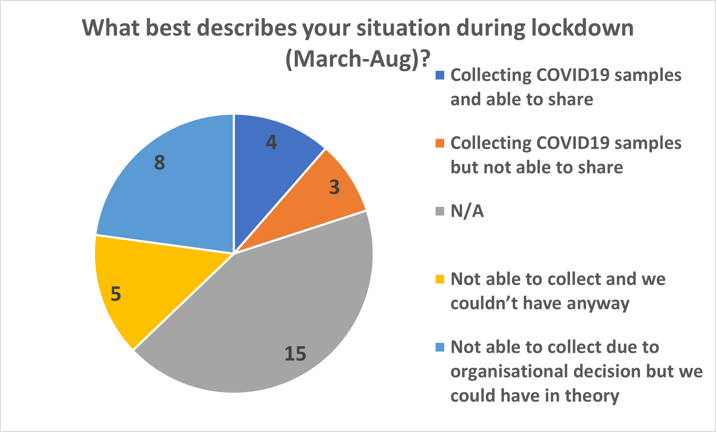 Pie chart from the Biobanking Showcase highlighting biobanks ability to collect samples during lockdown