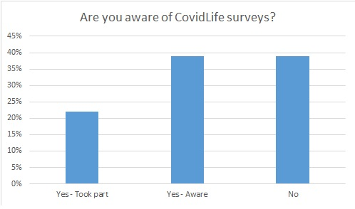 Survey results for covidlife