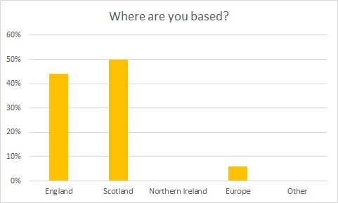 survey 4 - where are you based